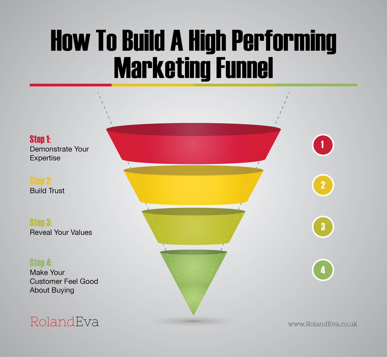 How To Build A High Performing Marketing Funnel