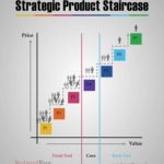Strategic Product Staircase